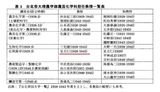 足立仁-台北帝大理農學部-擔任教授一覽表