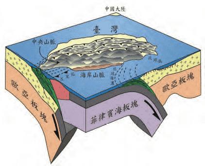 青田七六-台湾の構造運動